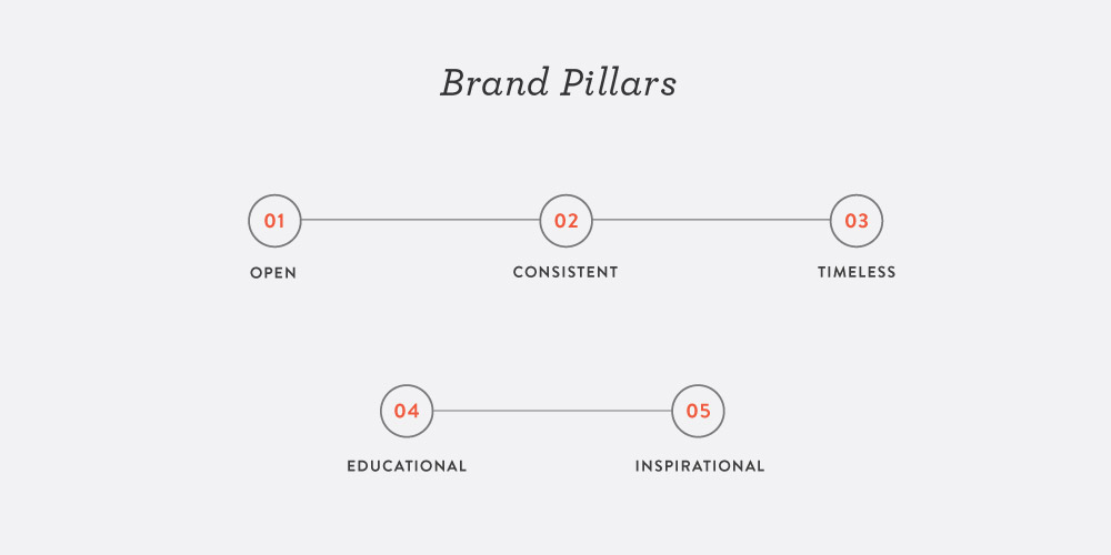 What Does Your Brand Stand For? Define It With Pillars.